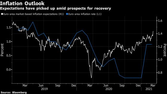 ECB Weighs Pace of Stimulus as Bond Rout Spurs Calls to Act
