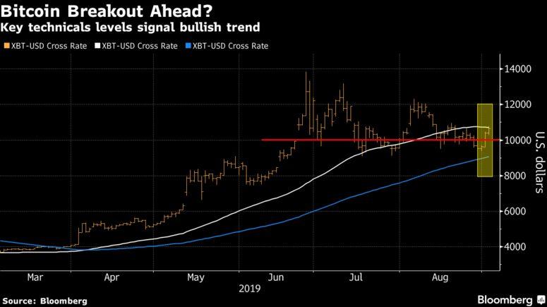 Key technicals levels signal bullish trend