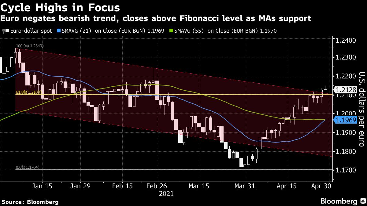 El euro niega la tendencia bajista y cierra por encima del nivel de Fibonacci como soporte de las medias móviles.