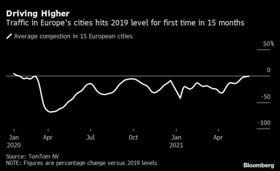 Europe City Traffic Hits 2019 Level for First Time in 15 Months