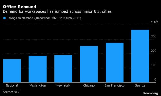 Battered U.S. Office Market Perks Up With Workers Trickling Back