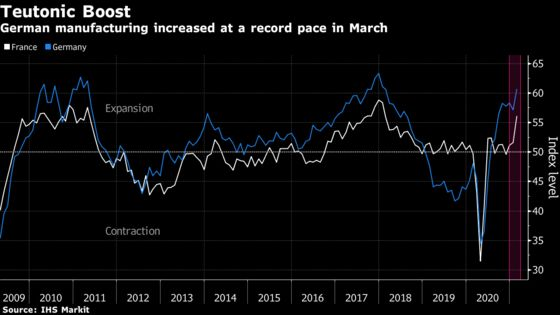 German Factories See Record Growth as French Economy Steadies