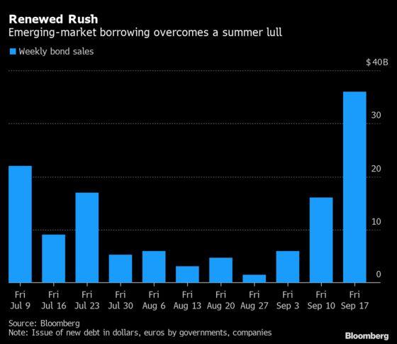 Bond Sales Wake From Slumber as Fed Talk Jolts Emerging Markets