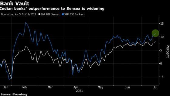 Rising Indian Bank Stocks Show Market Looking Past Weak Quarter