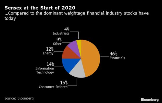Consumer Stocks Could Test India Banks' Index Dominance in 2020s