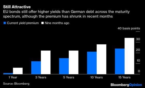 EU's Bond Bonanza Will Reshape the Capital Markets