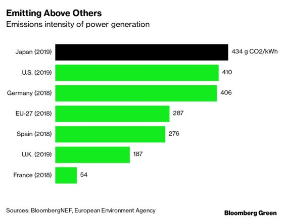 Japan Had Better Find Some Clean Energy or Risk Losing Its Biggest Businesses