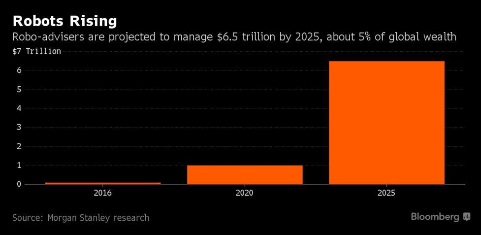 Morgan Stanley's 16,000 Human Brokers Get Algorithmic Makeover