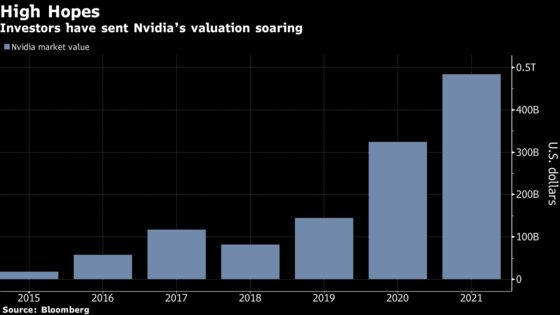Nvidia Surges After Upbeat Forecast Shows Chip Demand Is Strong