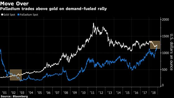 Gold Gets Leapfrogged as Palladium Extends Rally to Record Again