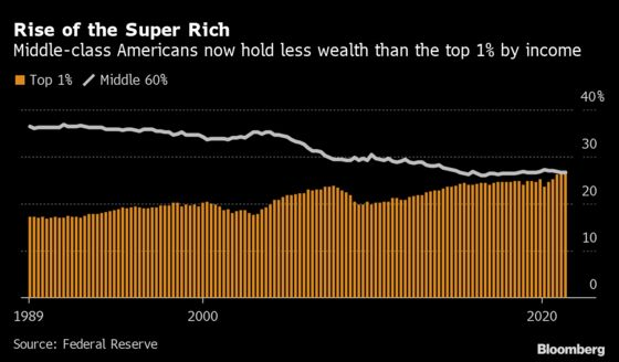 Top 1% of U.S. Earners Now Hold More Wealth Than All of the Middle Class