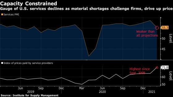 U.S. Service Industries Expand at Slowest Pace in Nine Months