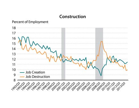 The constructionindustry's rate of job creation is displayed in green, while the industry's rate of job destruction is displayed in orange.