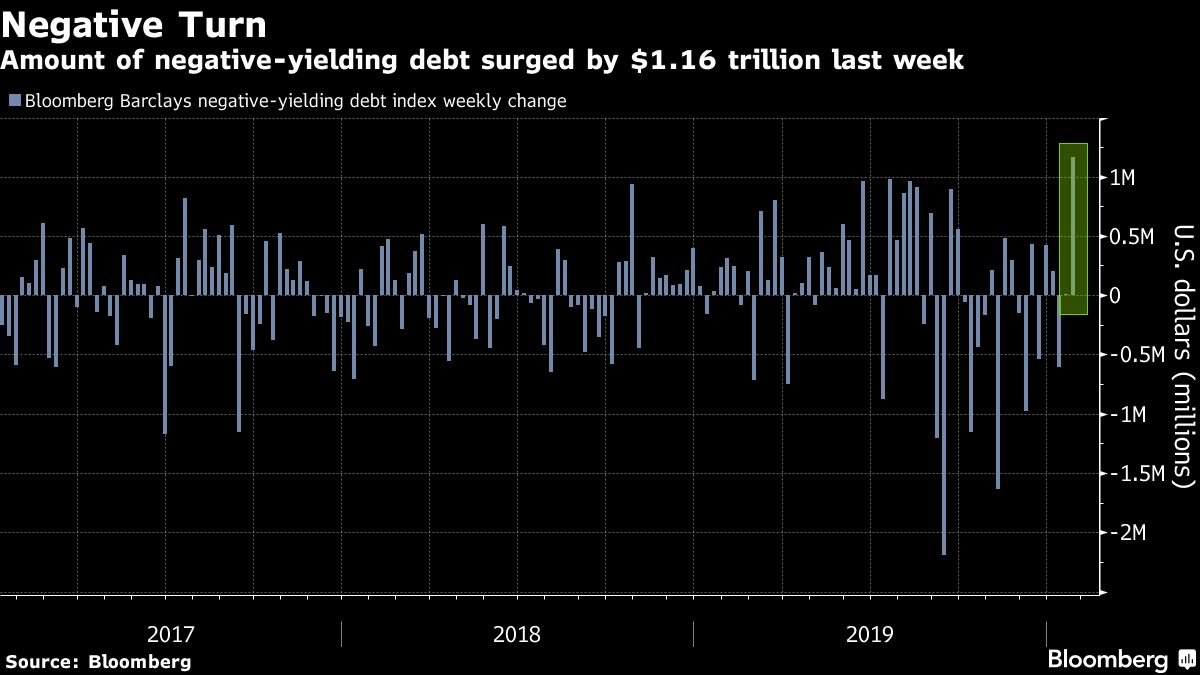 World's Pile of Negative Debt Surges by the Most Since 2016