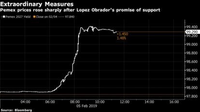 Pemex prices rose sharply after Lopez Obrador's promise of support