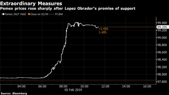 AMLO's Pemex Pledge Sparks Rally in Oil-Giant's Battered Bonds