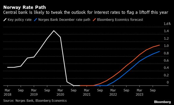 Norges Bank Set to Hold, All Eyes Fixed on Rate Path