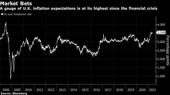U.K. Inflation Doubles as Post-Lockdown Spending Splurge Starts