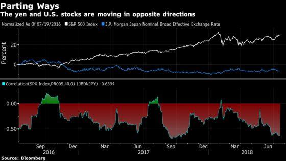 Yen May Trigger 'Strong'Rally in Japanese Stocks: JPMorgan
