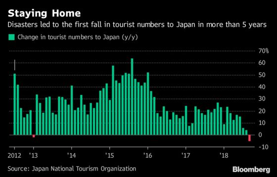 Japan Sees First Tourism Drop Since 2013 on Quakes and Typhoon