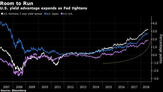 Bond Traders See Fed as Only Game in Town for Policy Tightening