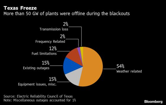 Texas Grid Problem Exacerbated Power Failures During Blackout