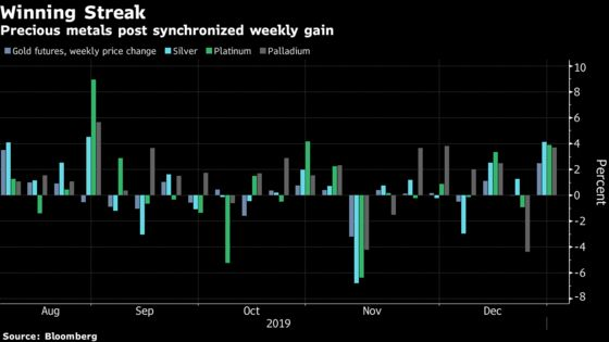 Gold Registers Best Week Since August After Rally Gathers Pace
