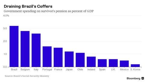 Draining Brazil's Coffers