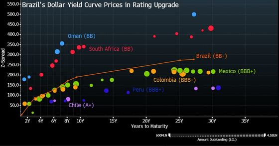 A Step Closer to Upgrade, Brazil CDS Falls to Lowest Since 2013