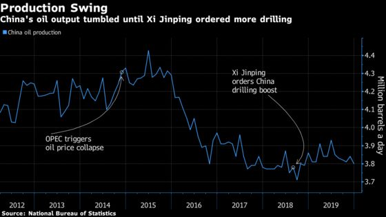 Xi Ordered China's Oil Industry to Drill, Then the Crash Came