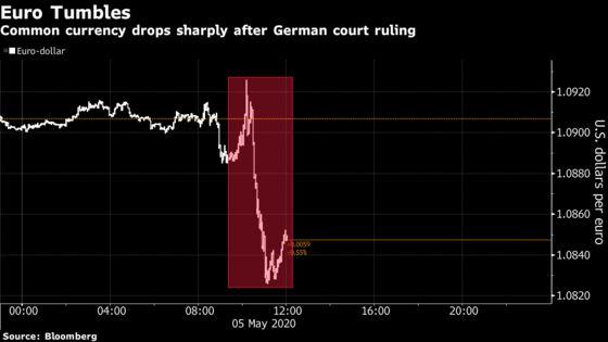Italy Bonds Slide on Risk Ruling on ECB's QE Opens Pandora's Box