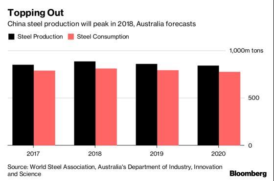 Top Iron Ore Shipper Warns China Is at 'Peak Steel'