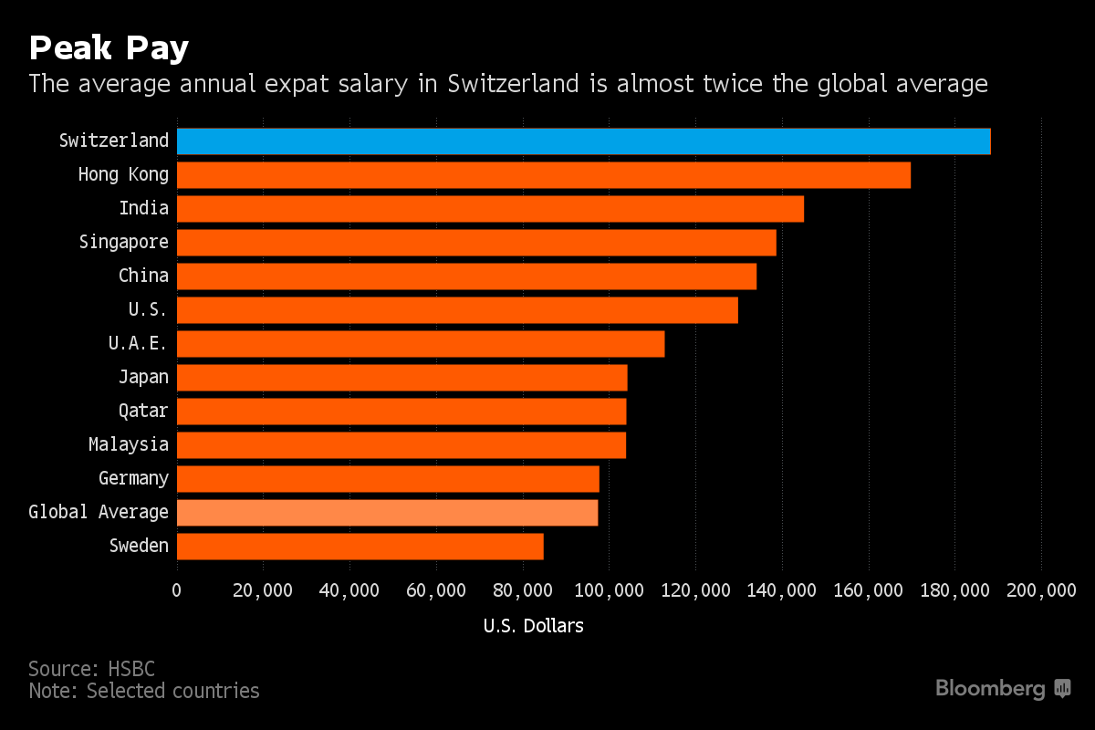 Do you know where the world's highest-paid expats live?