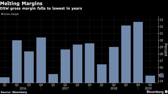 DSW Tumbles Most Since 2014 on Surprise Loss, Weak Forecast