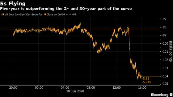 Treasuries Bulls Energized on Years of Easy Fed Policy