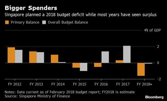 Singapore Plans Cautious Budget Ahead of Election