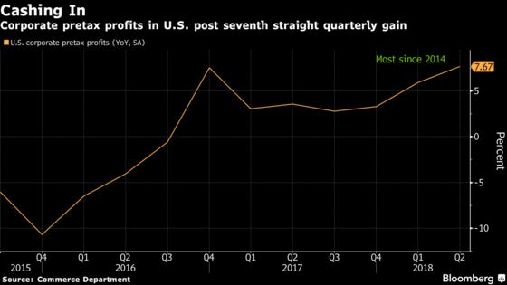 Corporate America Is On a Roll With Best Profit Gain Since 2014