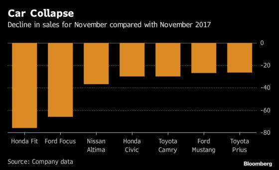 All-In Truck Bet Pays as Fiat Chrysler Bucks U.S. Auto Slowdown