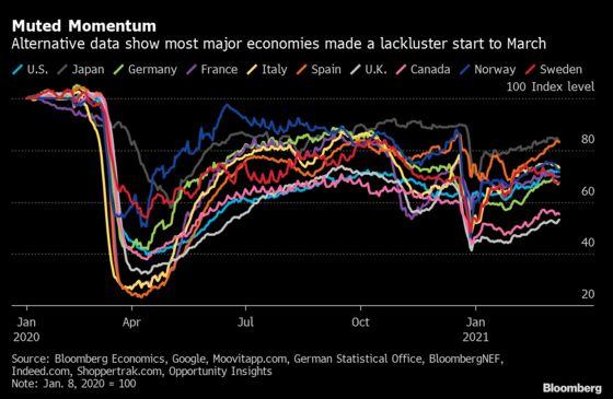 Alternative Data Show Economic Activity Weakening in March