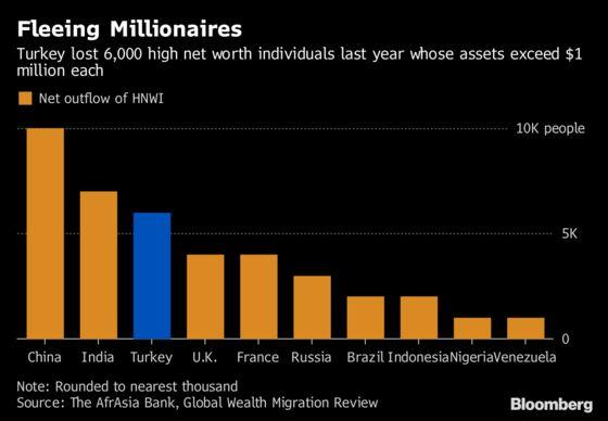 Turkey's Capital Flight Problem Is Getting Worse - in 5 Charts