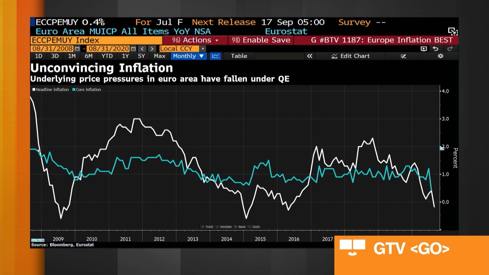 TD Securities' Pooja Kumra on ECB Activity