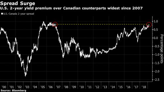 Bond Traders Are Trimming Bets on Bank of Canada Hikes