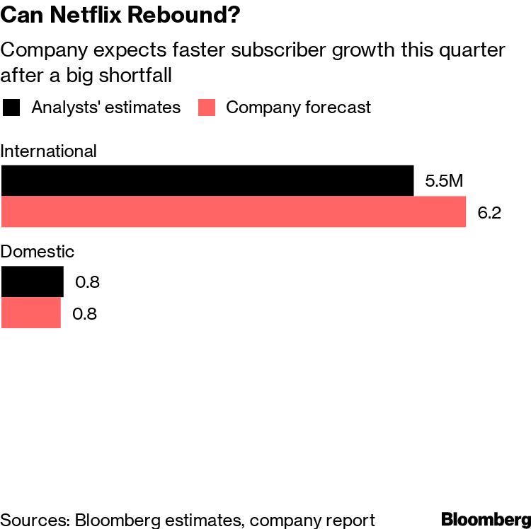 Can Netflix Rebound?
