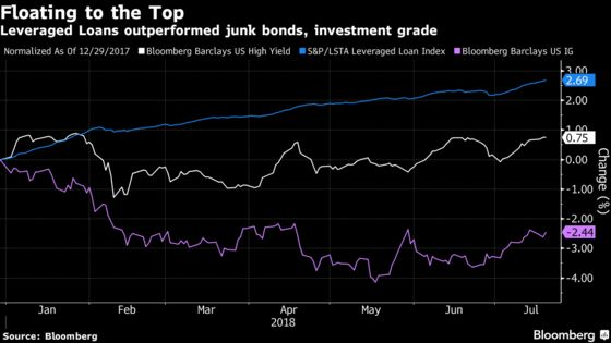Rising Prices Push a Big Credit Investor Out of High Yield