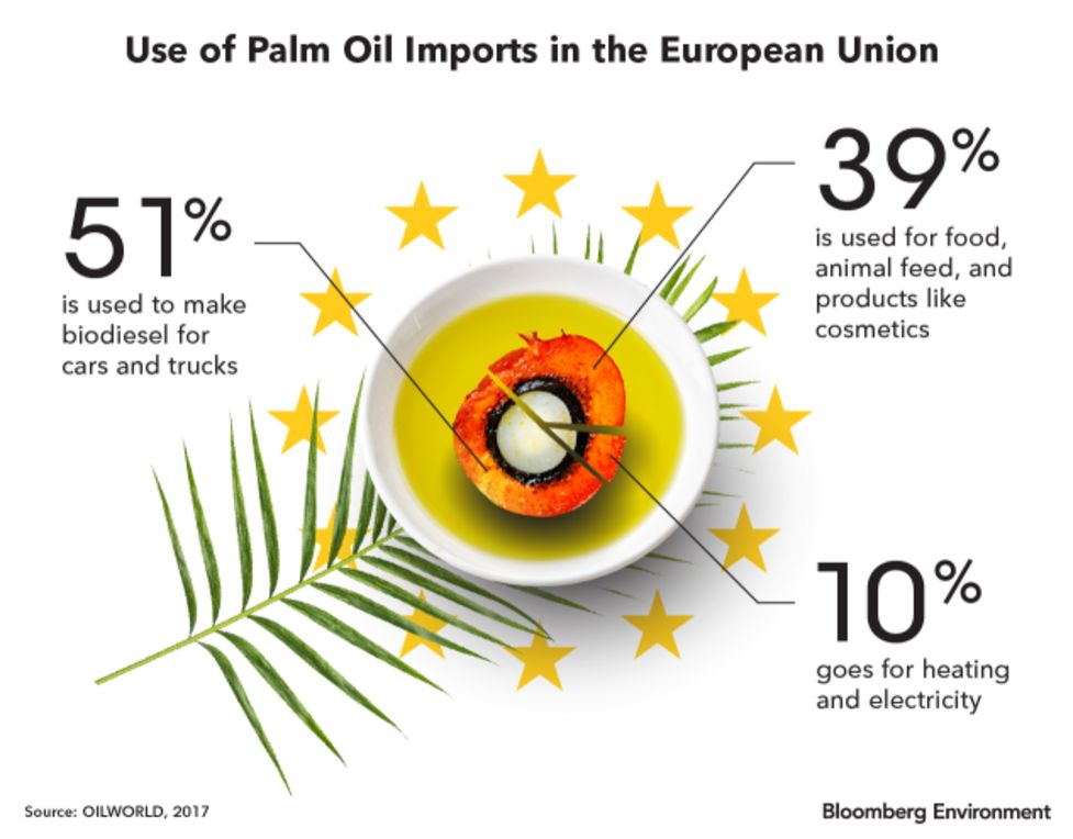Palm Trade War Looms as Europe Sets Limits on Use in Biofuel - Bloomberg