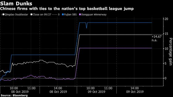 China's NBA Backlash Ignites Rally in Firms Tied to Local Teams