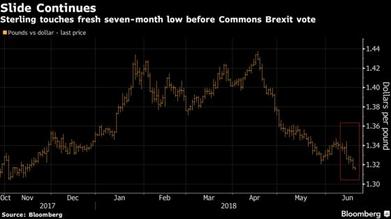 Pound Falls as Commons Vote on Brexit Law and BOE Decision Loom
