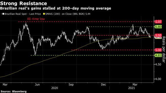 Brazil's Real Bulls See More Gains as Pandemic, Fiscal Woes Ease