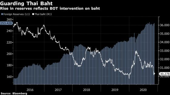 Thailand Likely to Act Again on Baht, Finance Minister Says
