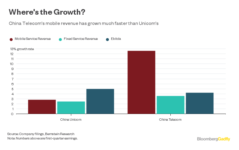 China Unicom's Ivory Tower Gets a Dose of Reality - Bloomberg